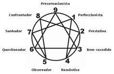 O eneagrama identifica a qual grupo de personalidade pertencemos. Ele mostra 9 tipos de personalidade, e ajuda a descobrir qual delas é a sua.