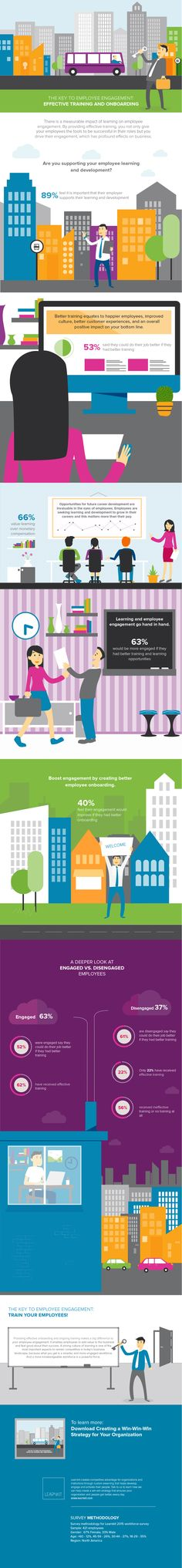 """Why does employee engagement matter? Research shows that business success is driven by engaged employees, employees who are committed to the organizations they work for and are """"all in. Employee Engagement, Engagement Ideas, Social Business, Career Education, Human Resources, Digital Marketing, Social Media, Business Infographics, Poster"""