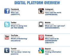 How to explain each Social Media Platform Now What, What Can I Do, How To Know, See World, Facebook Instagram, Social Platform, Screen Shot, Identity, Social Media