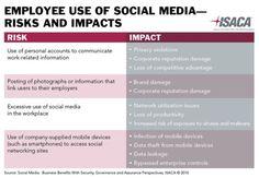 Impacts et risques de l'utilisation des médias sociaux par les salariés  http://erdelcroix.tumblr.com/post/23100031806/source-e-2-0-social-business-meme-pas-peur