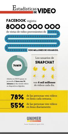 Estadísticas de video en Redes Sociales - UNIMER