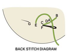 Basic Hand-Embroidery Stitches - really good diagrams of basic stitches