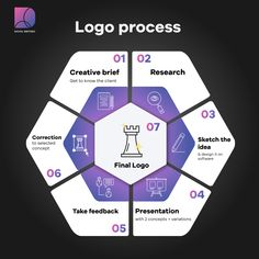 Our Branding Services include making a Logo for your business. Here is how our Logo-making Process works! 🟣 - Need branding services? Contact us!  info@digitalrhetoric.in OR visit our website today! Make Your Logo, How To Make Logo, Branding Services, Digital Marketing Services, It Works, Website, Logos, Business, Logo