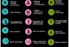 Marketing 3.0: la nueva tendencia | Marketing.es