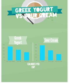Greek Yogurt vs Sour Cream Infographic
