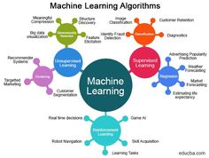 Learning Weather, Machine Learning Deep Learning, Machine Learning Models, Supervised Learning, Identity Fraud, Data Modeling, Engineering Jobs, Computer Vision, Data Science