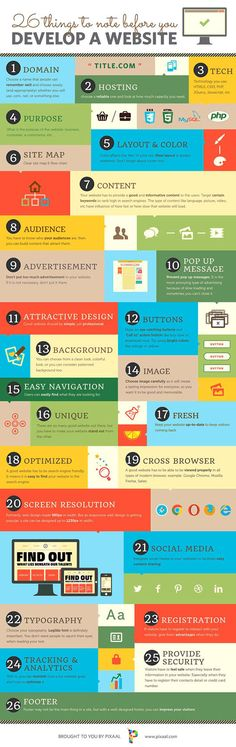 26 Basic Things to Note when Develop a Website | #infographic #website