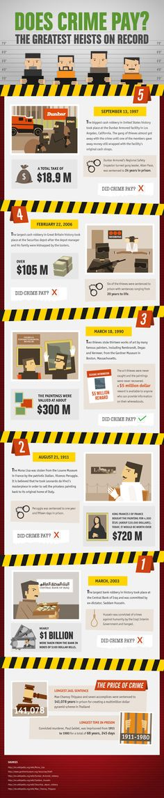 Houston Criminal Lawyer Infographic - Reduced