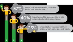 Think your Customers are Loyal? Check out these stats. Make More Money, How To Make, Animoto Video, Made Video, Mobile App, Phone, Small Businesses, Apps, Watch