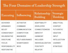 Four Domains of Leadership Strength