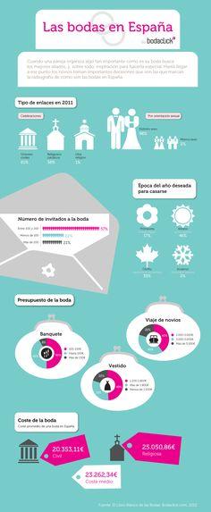La infografía de las Bodas en España #bodas #infografia