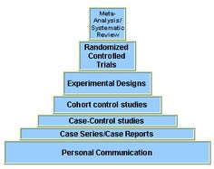003 hierarchy of quantitative research methods History