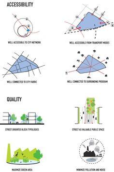 Ambitions Diagrams. Image courtesy of MVRDV