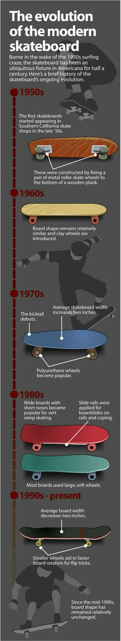 Infographic : Same as before, it's interesting to see the change that skateboarding has gone through to get to the point it's at now.