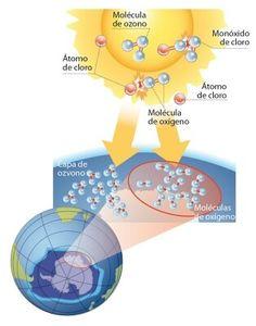 Proceso de destrucción de la capa de ozono.