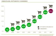"""L'e-Commerce sembra non conoscer crisi e diventa giorno dopo giorno una grande opportunità di business, sia per i tradizionali commercianti """"offline"""" che per nuove aziende. I rapporti NetComm indicano dati davvero positivi e incoraggianti."""