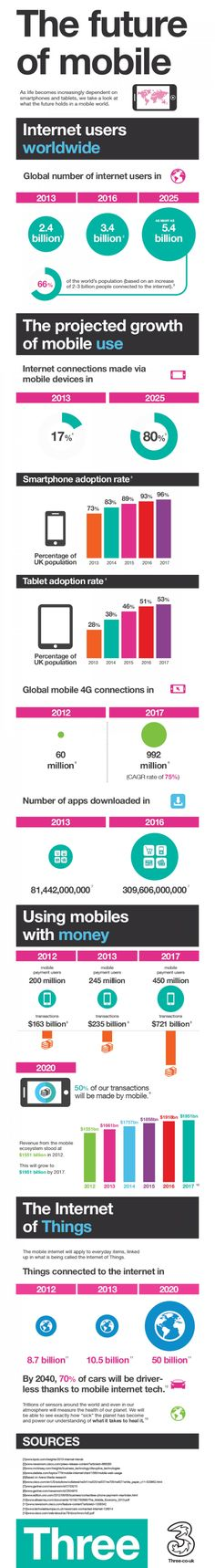 Infograph on the Future of #Mobile