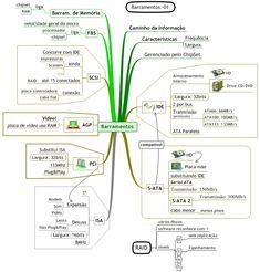 Mapa Mental de Arquitetura e Organização de Computadores - Barramentos