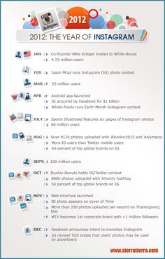 2012, el año de Instagram - infografía