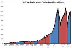 Stock Market Under Different Presidents