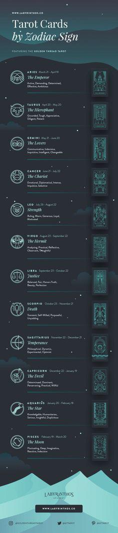 Full Infographic: Astrology Tarot Correspondences - Tarot Cards by Zodiac. Art used from Golden Thread Tarot.