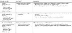 Lab-tester ernæringsstatus: s-albumin, s-transferrin og prealbumin