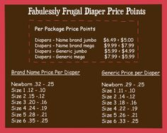 Diaper Price Points...part of being a Fru-girl Mom/Economist is knowing when to buy!  This is a helpful chart for knowing per diaper costs and stockpiling during coupons and sales.
