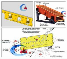 Deck Vibrating Screen Structure & Specific