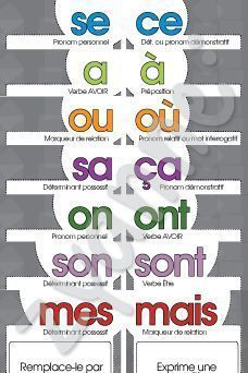 Printer Metal Technology How To Learn French Teaching French Language Lessons, French Language Learning, French Lessons, French Flashcards, French Worksheets, French Teacher, Teaching French, Learn To Speak French, French Education