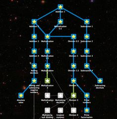 Image result for video game skill tree