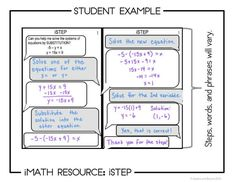 iStep is a great way for students to verbally communicate math concepts. Students explain how to solve a system of equations. Perfect activity for your Algebra class! Math Writing, Math Books, Math Teacher, Teaching Math, Text Bubble, Montessori Math, Maths Algebra, 7th Grade Math, Math Concepts