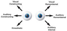 Indirect Hypnosis : Intro to Neurolinguistic Programming