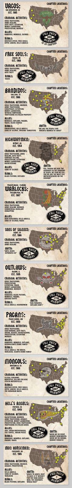Biker Gangs of America   Best Infographics