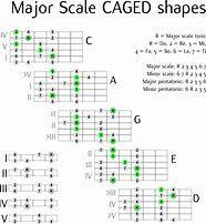 Gypsy Guitar Scales için resim sonucu