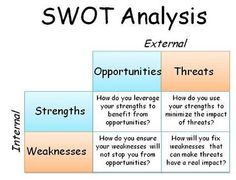 A SWOT analysis helps identify strengths, weaknesses, opportunities and threats. Here's a step-by-step guide to SWOT analysis, along with examples and templates. Interview Nerves, Advertising Methods, Online Business Opportunities, Web Business, Swot Analysis, Essay Examples, Marketing Plan, Marketing Strategies, Business Management