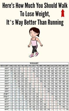 Here's How Much You Should Walk To Lose Weight Fast, It's Way Better Than Running #weightlossmotivation