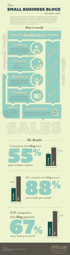How Small Business Blogs Increase Sales: This #infographic provides insight for increasing sales through implementation of a small business blog that will drive organic traffic and boost conversion rates.