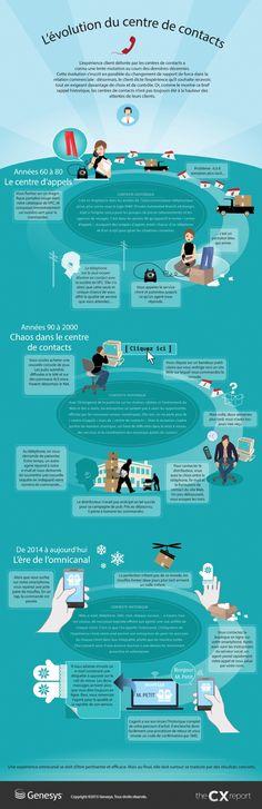 Infographie | 1960 - 2014, les centres de contacts ont bien changé