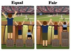 Visual for students.  What is equal is not always fair. What is fair is not always equal.