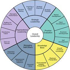 Leadership Profile Framework Chart