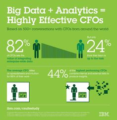 All sizes | Infographic: Big Data + Analytics = Highly Effective CFOs | Flickr - Photo Sharing!