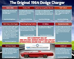Infographic sharing information on 1964 Dodge Charger