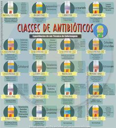 Clases de Antibióticos #Infografía #Infographic