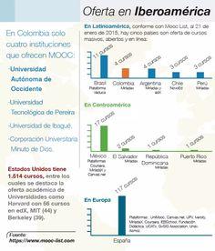 Los MOOC, conocimiento abierto para el mundo