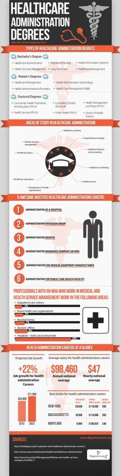 Healthcare Administration Degrees   DegreeCouncil.org   Infographic