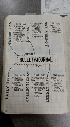 Bullet journal                                                                                                                                                                                 More