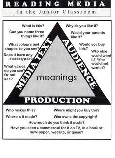 Media Literacy blog ideas and examples. The Media Triangle