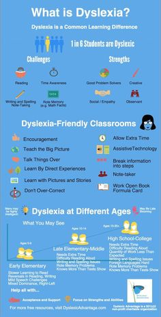 Dyslexia Card for Te
