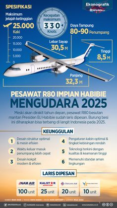 Doa Islam, Medical Mnemonics, R80, Quotes Indonesia, Study Motivation, History Facts, Good News, Fun Facts, Aviation