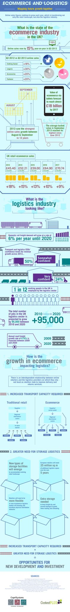 Our infographic for Coprisystems looks at the impact of ecommerce growth on the logistics sector.
